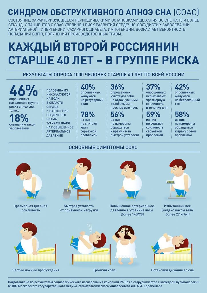 Инфографика об апноэ